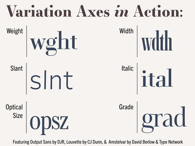 Examples of font variation axes